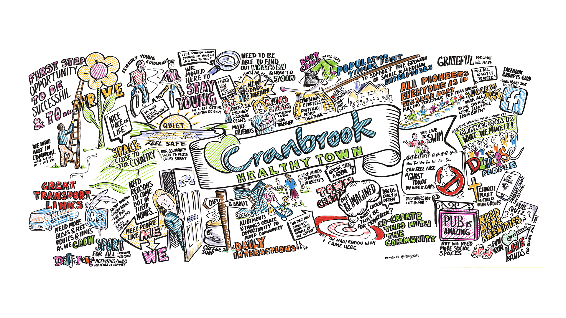 Full Community Engagement Graphic Scribe